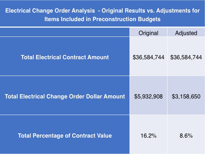 Electrical Change Order Analysis Update